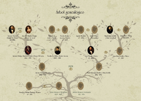 arbol-genealogico-generico